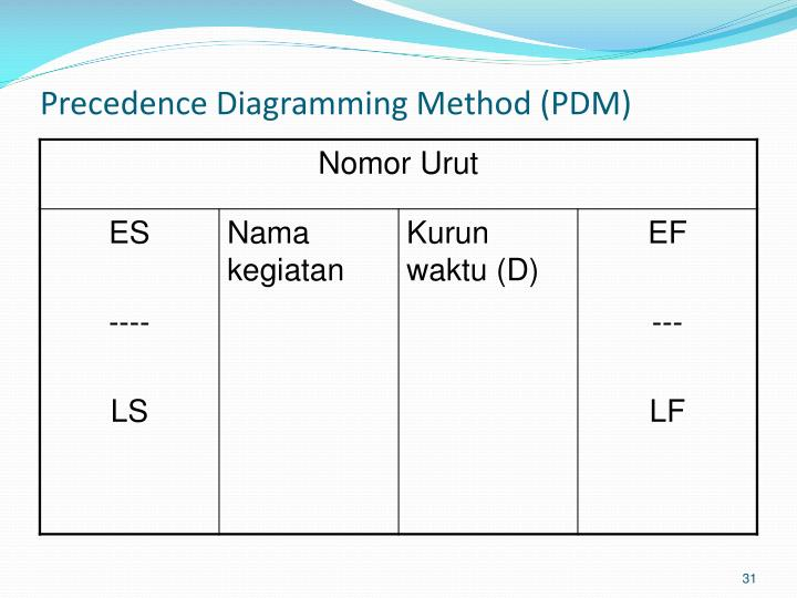 Precedence Diagramming Method (PDM)