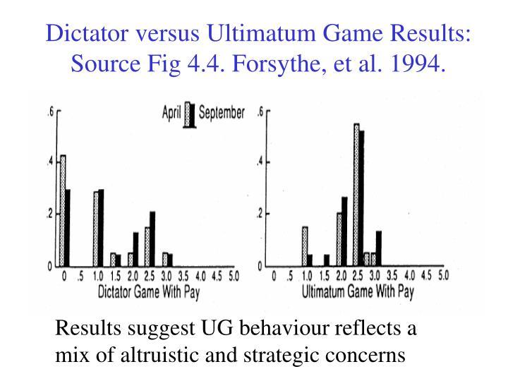 Dictator versus Ultimatum Game Results:
