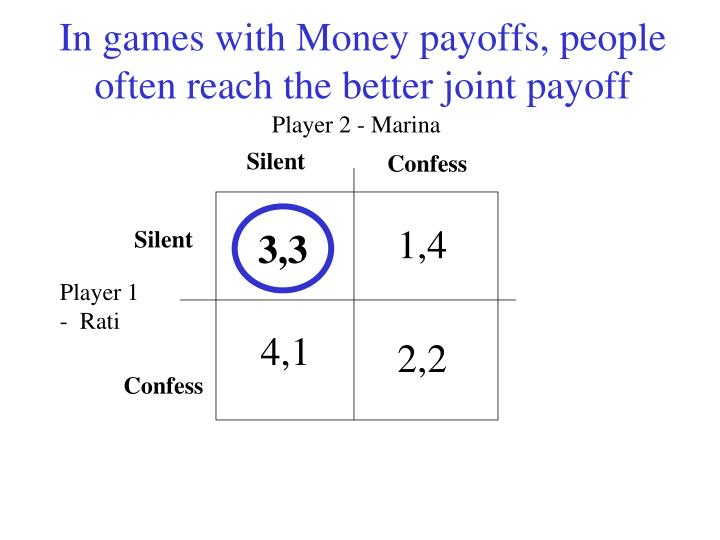 In games with Money payoffs, people often reach the better joint payoff