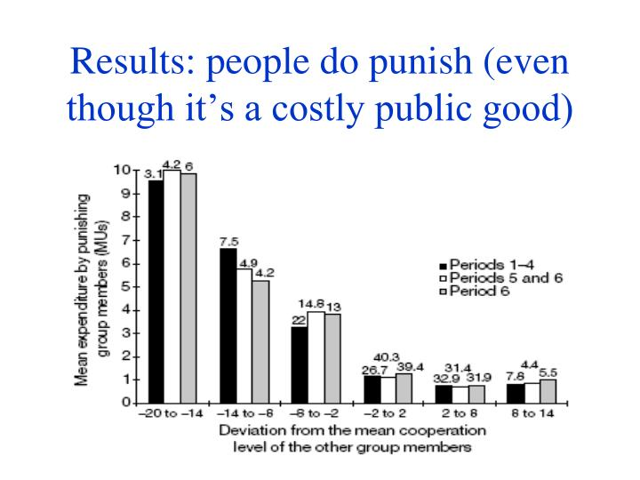 Results: people do punish (even though it's a costly public good)