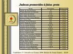judocas promovidos faixa preta
