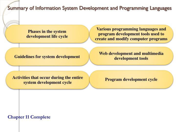 Summary of Information System Development and Programming Languages