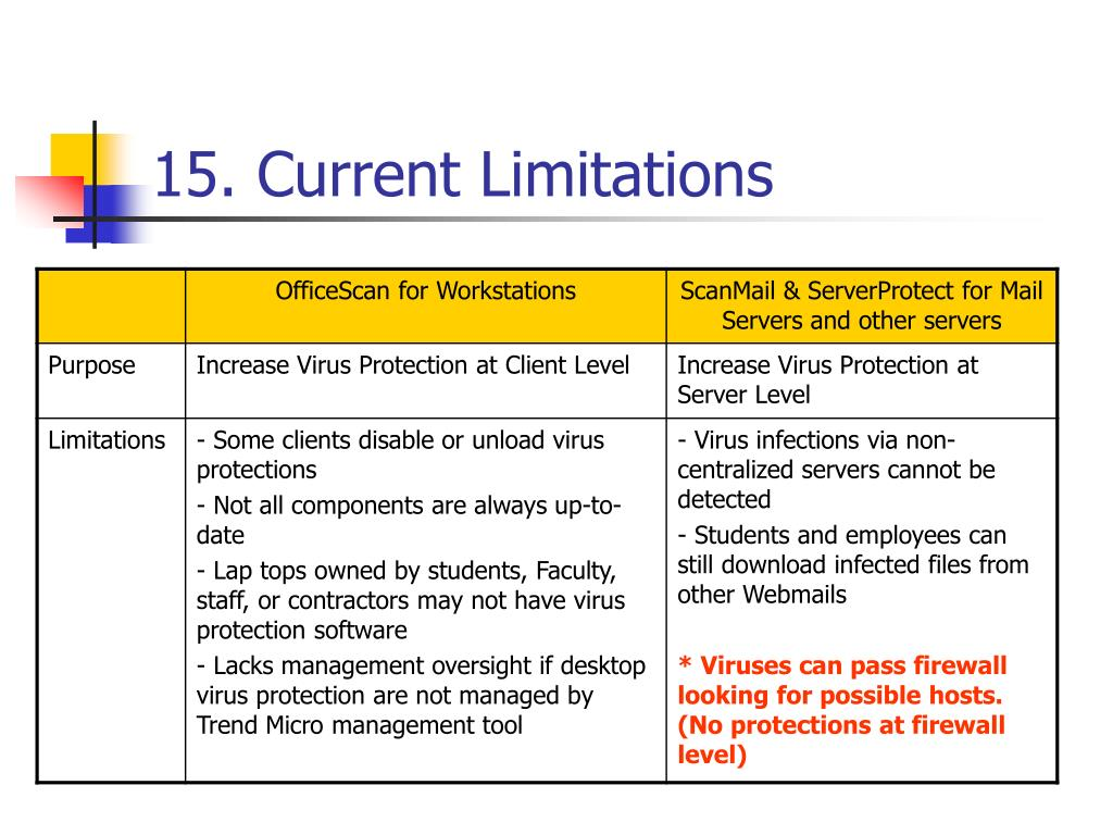 PPT - Virus Protection in University of Windsor PowerPoint