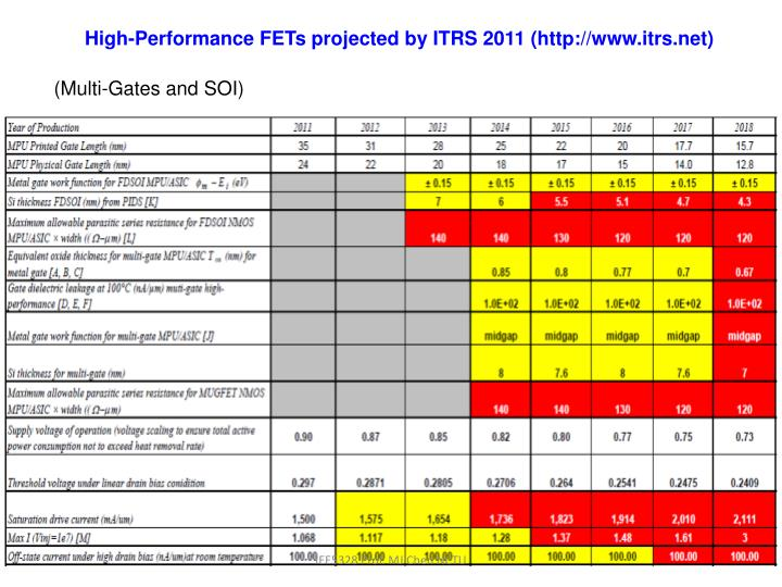 High-Performance FETs projected by ITRS 2011 (http://www.itrs.net)
