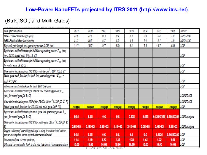 Low-Power NanoFETs projected by ITRS 2011 (http://www.itrs.net)