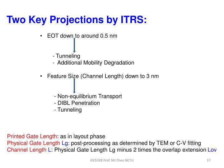 Two Key Projections by ITRS: