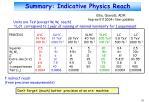 summary indicative physics reach