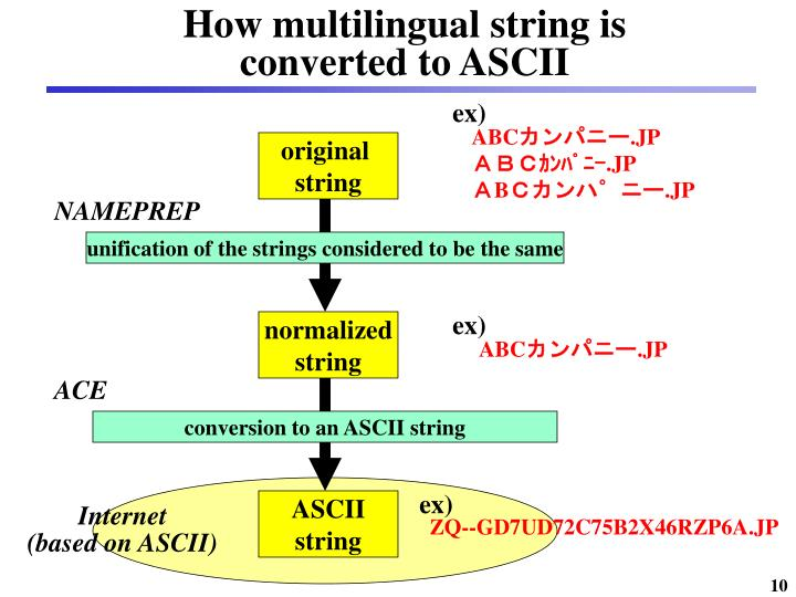 How multilingual string is