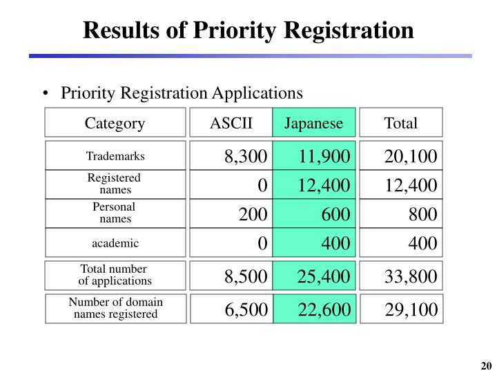 Results of Priority Registration