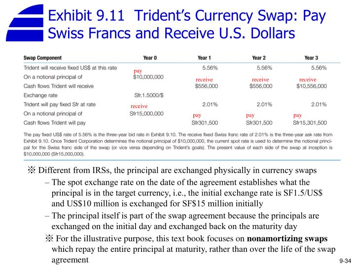 Exhibit 9.11  Trident's Currency Swap: Pay Swiss Francs and Receive U.S. Dollars