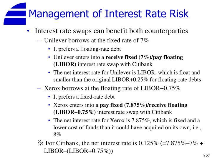Management of Interest Rate Risk