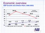 economic overview gdp growth and inflation rate 1998 2002