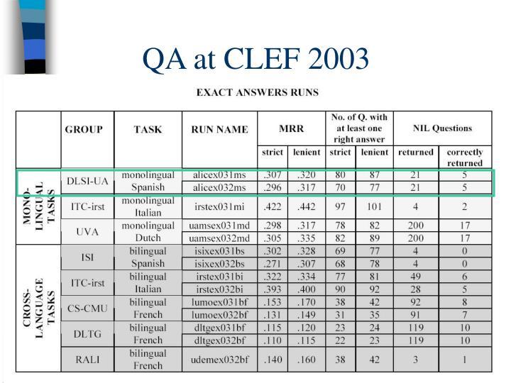 QA at CLEF 2003