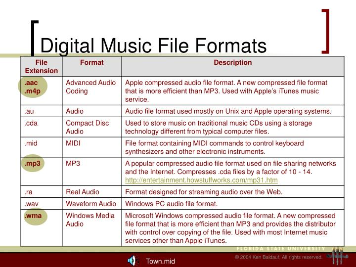 Digital Music File Formats