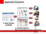 application evolution1