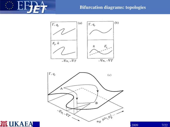 Bifurcation diagrams: topologies