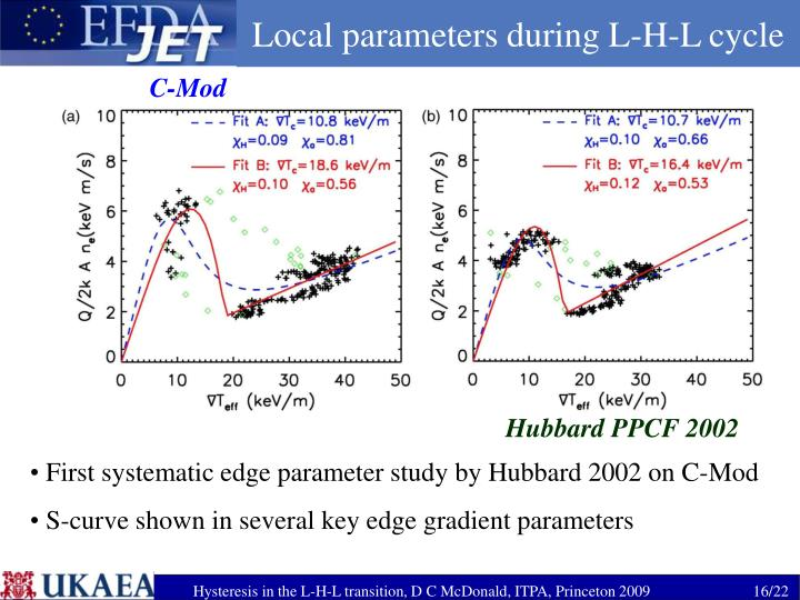 Local parameters during L-H-L cycle