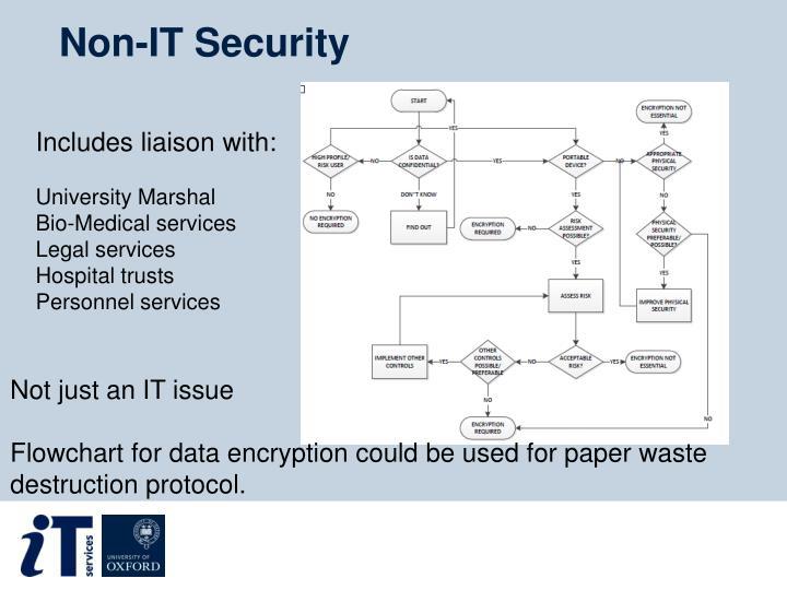 Non-IT Security
