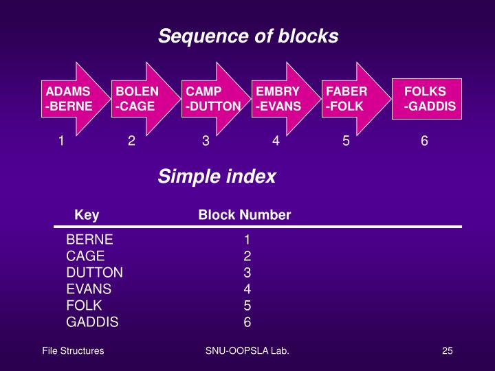 Sequence of blocks