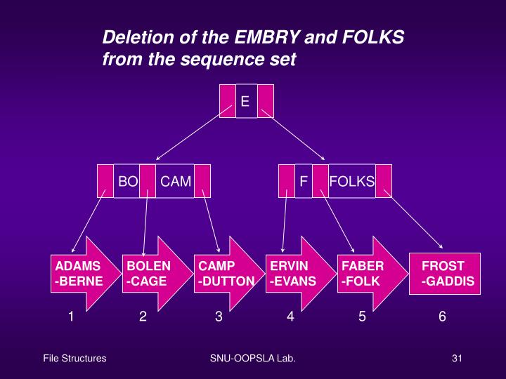 Deletion of the EMBRY and FOLKS