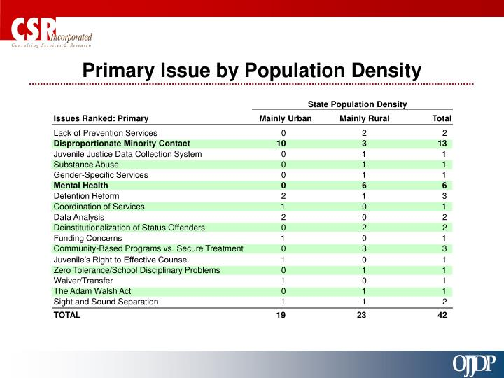 Primary Issue by Population Density