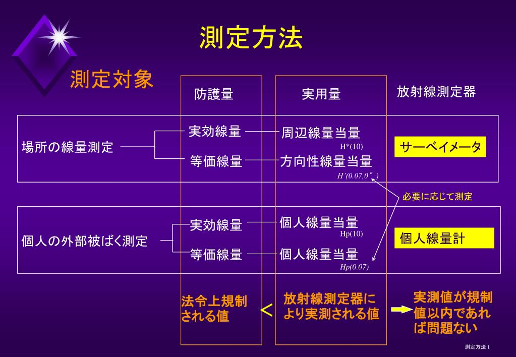 PPT - 測定対象 PowerPoint Presentation, free download - ID:5156945