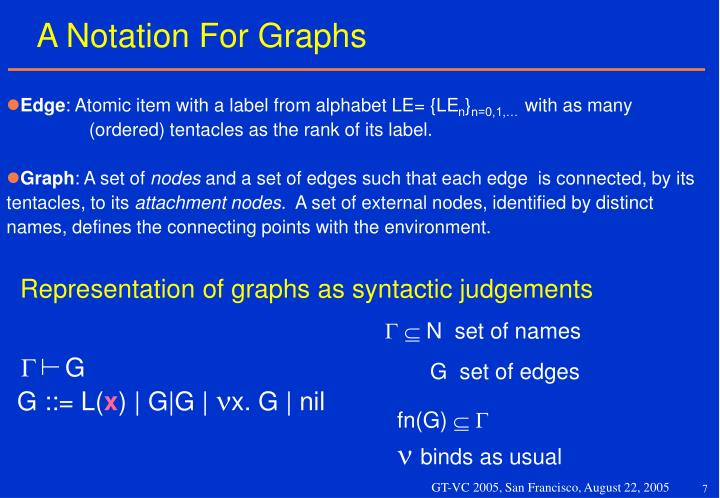 Representation of graphs as syntactic judgements