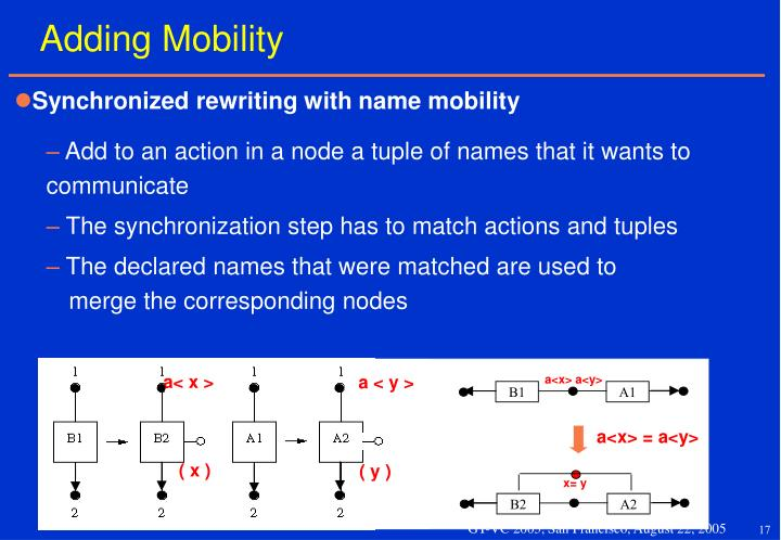 Synchronized rewriting with name mobility