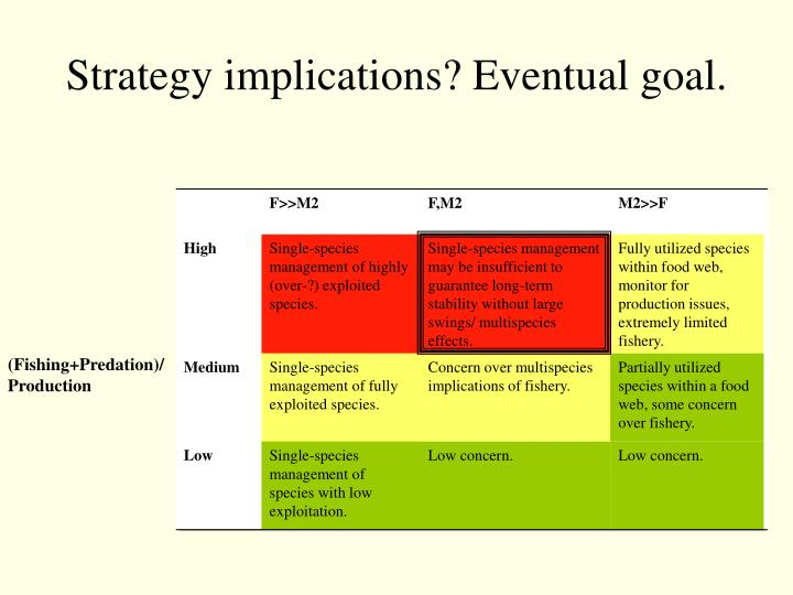 Strategy implications? Eventual goal.