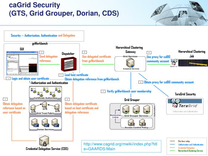 caGrid Security