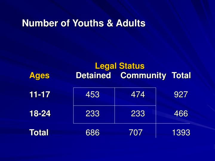 Number of Youths & Adults