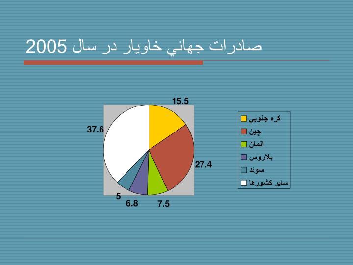 صادرات جهاني خاويار در سال 2005