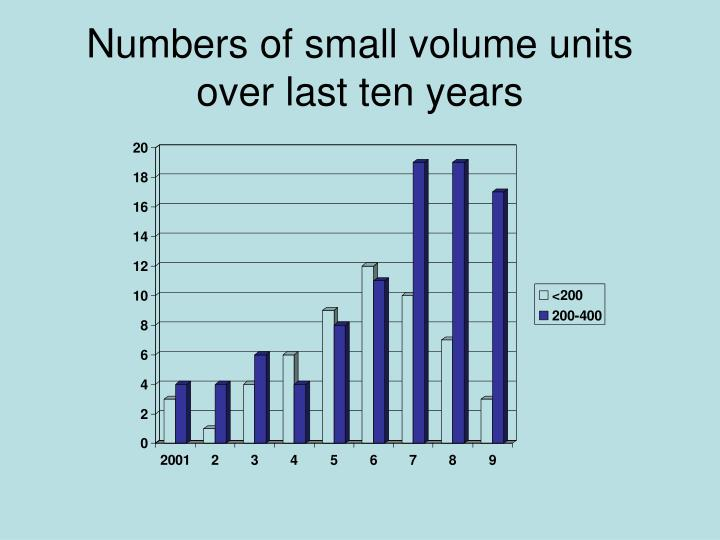 Numbers of small volume units over last ten years