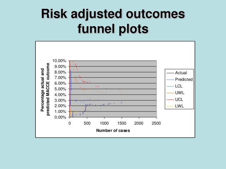 Risk adjusted outcomes