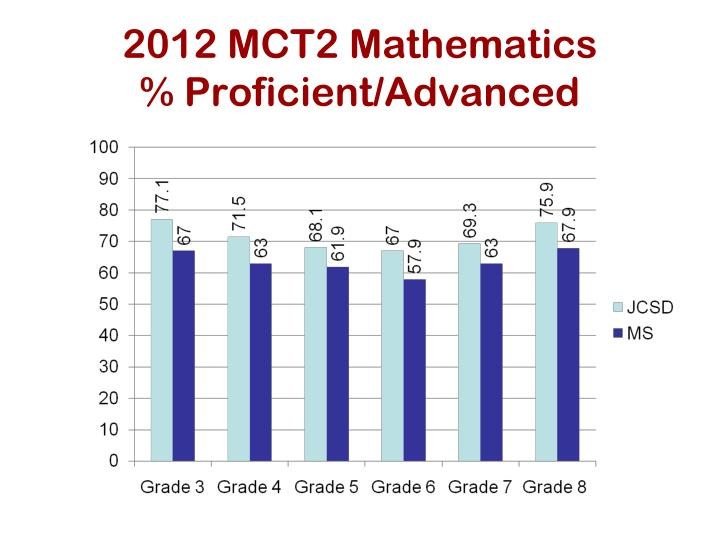 2012 MCT2 Mathematics