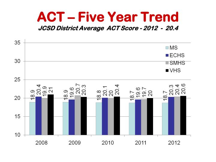 ACT – Five Year Trend