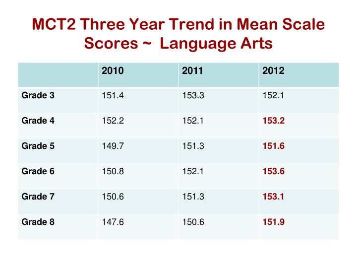 MCT2 Three Year Trend in Mean Scale Scores ~  Language Arts