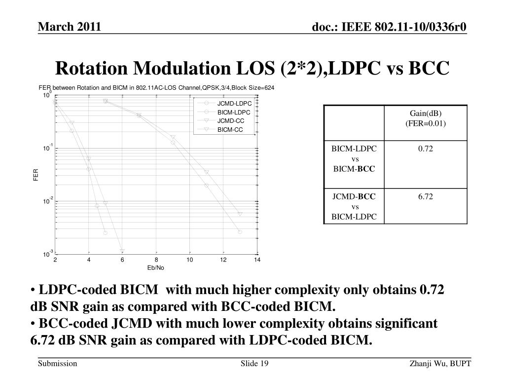 PPT - Joint Coding and Modulation Diversity for 802 11ac PowerPoint