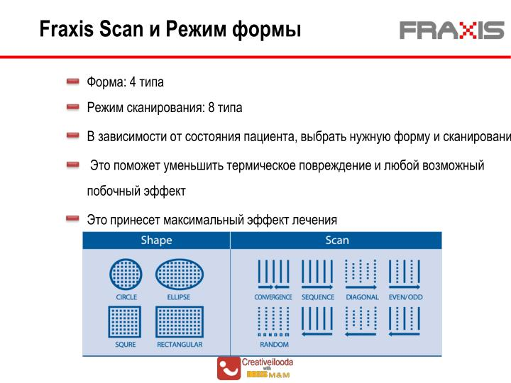Fraxis Scan