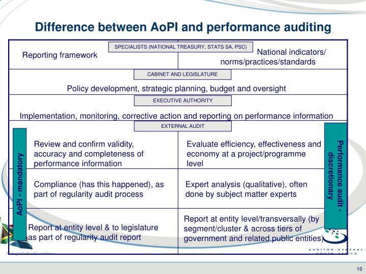 Difference between AoPI and performance auditing
