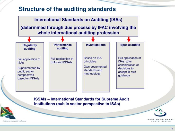 Structure of the auditing standards