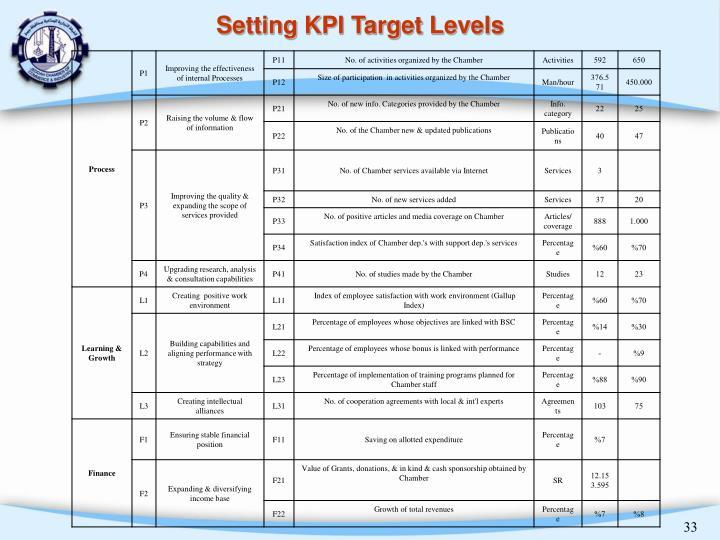 Setting KPI Target Levels