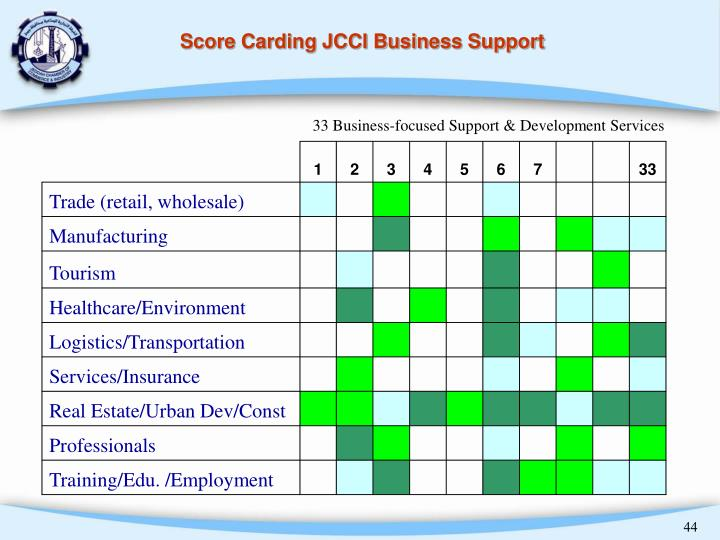 33 Business-focused Support & Development Services