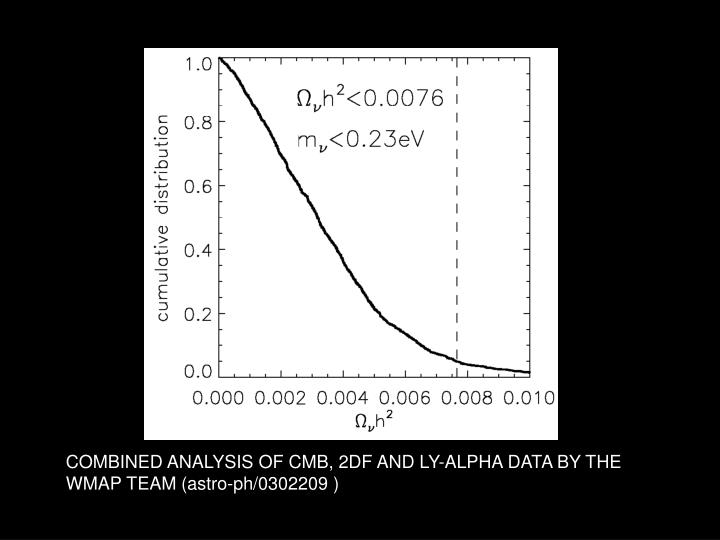 COMBINED ANALYSIS OF CMB, 2DF AND LY-ALPHA DATA BY THE