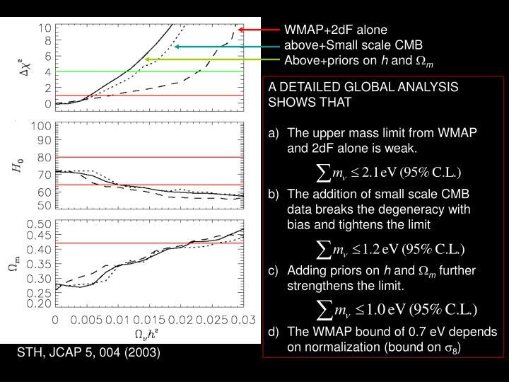 WMAP+2dF alone