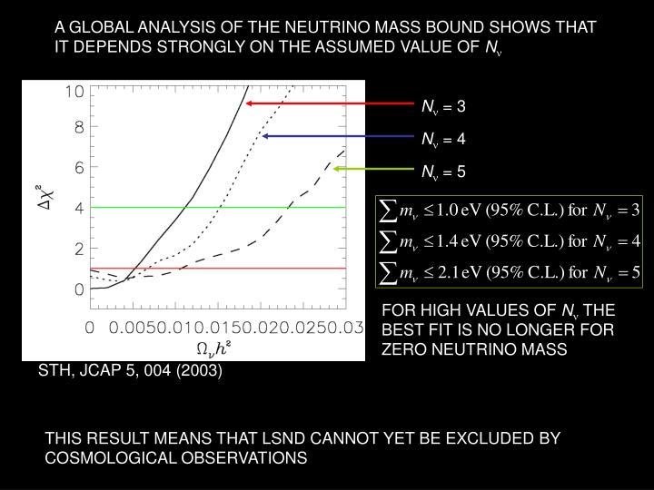 A GLOBAL ANALYSIS OF THE NEUTRINO MASS BOUND SHOWS THAT