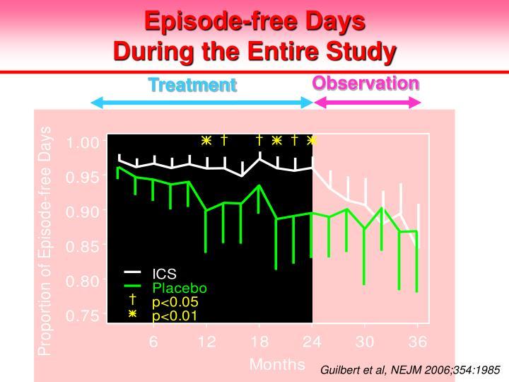 Episode-free Days