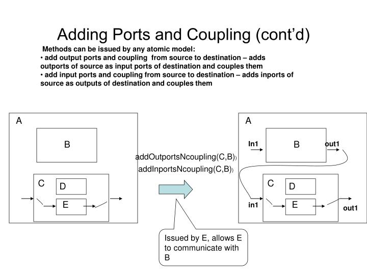 Adding Ports and Coupling (cont'd)