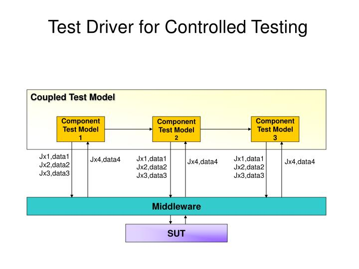 Test Driver for Controlled Testing