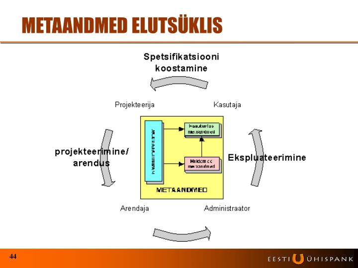 METAANDMED ELUTSÜKLIS